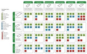 Site Design Matrix
